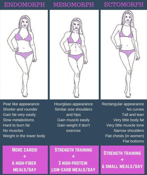 How To Determine Your Body Type For Smart Weight Loss